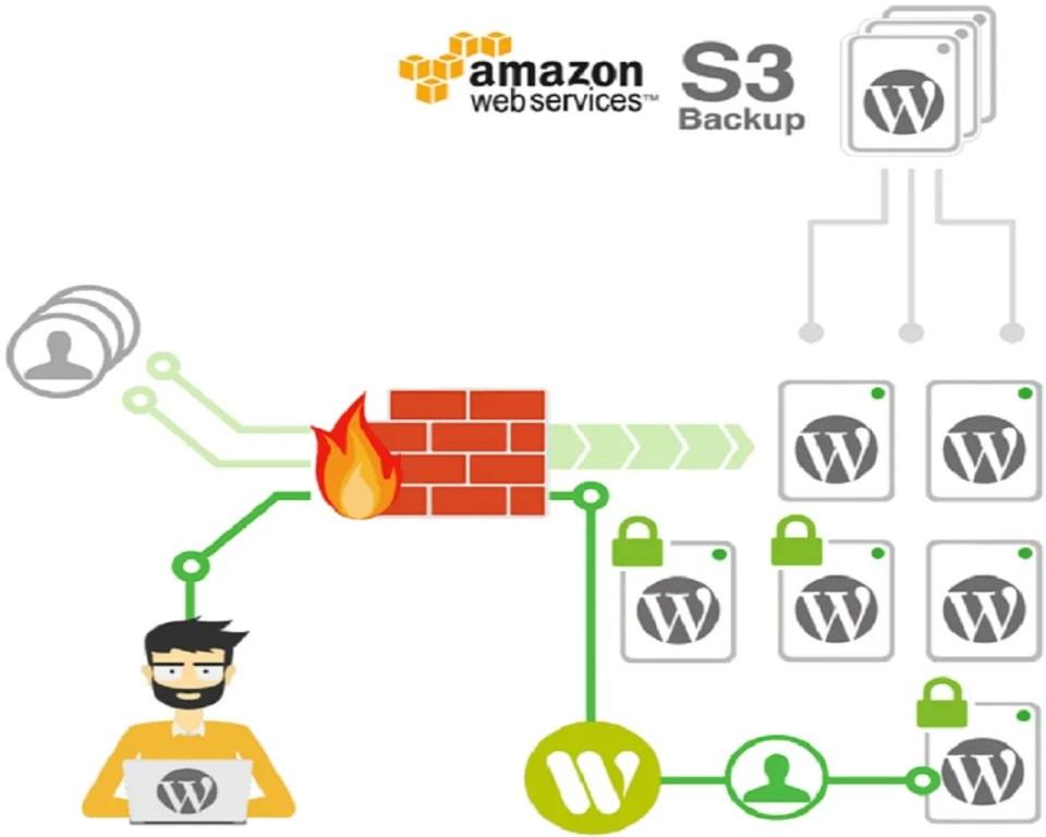 Wetopi es uno de los 5 mejores hostings para WordPress en España