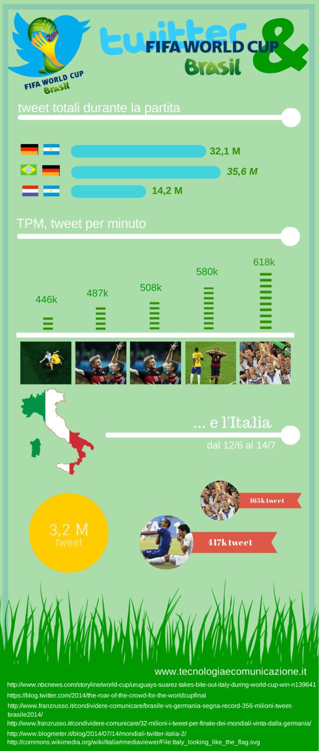 infografica_twitter_worldcuo_2014