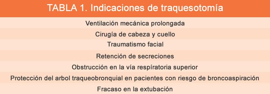 Tabla 1 1 Indicaciones de traqueostomía