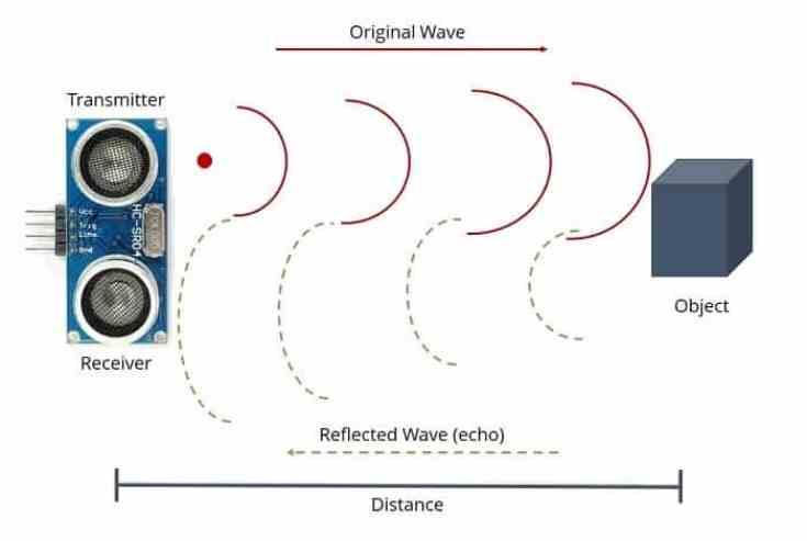 Sensor de ultrasonidos en Arduino- Arduino