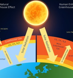 image result for enhanced greenhouse effect diagram [ 1499 x 1152 Pixel ]