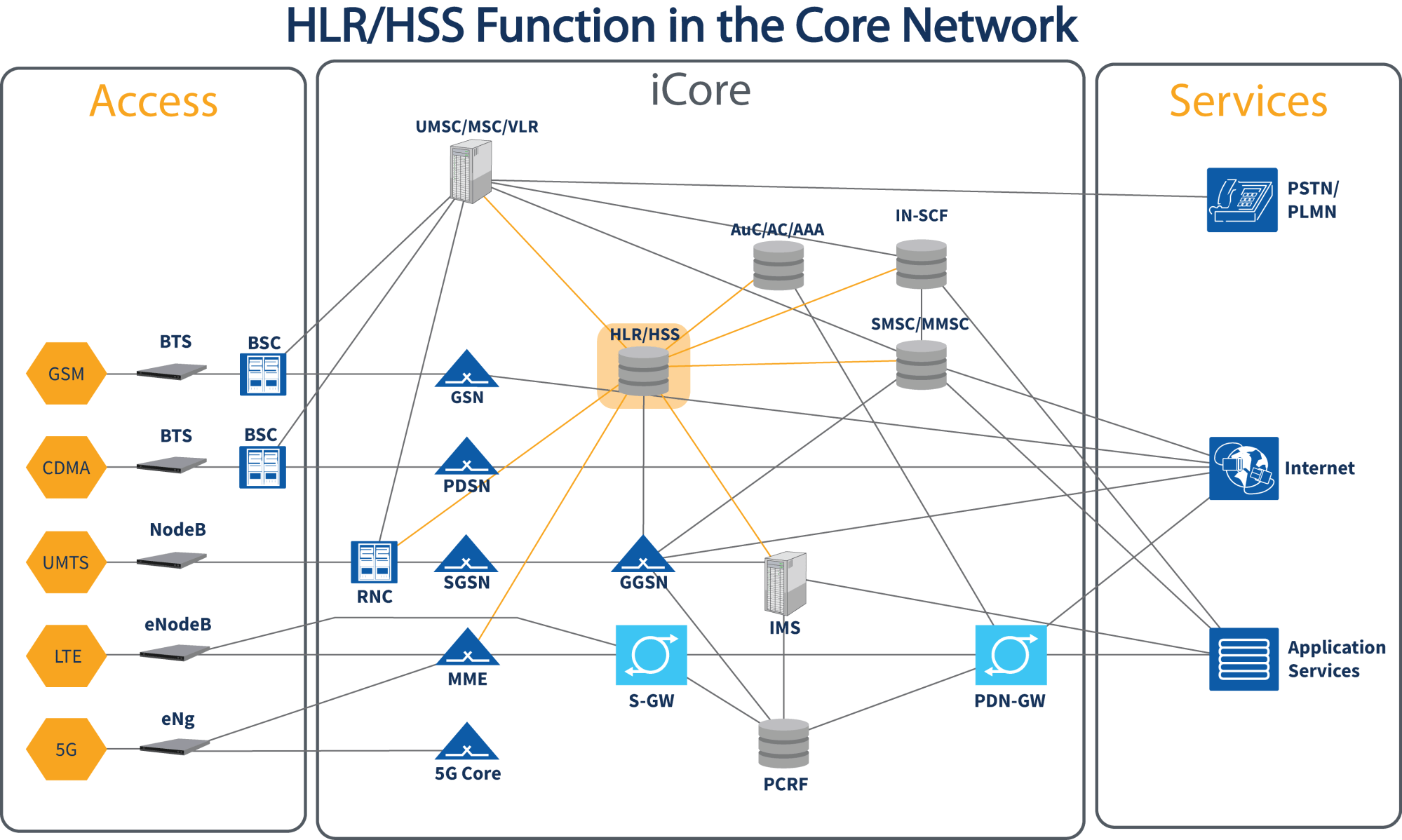 hight resolution of  fixed mobile convergence fmc across 2g 3g and voip wireline and wireless the icore hlr hss has the flexibility to accommodate the management and
