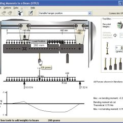 Bending Moment Diagram For Simply Supported Beam Gm Stereo Wiring Moments In A Str2 Structures Tecquipment
