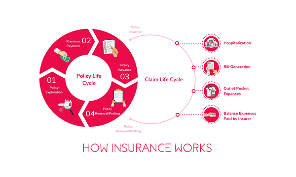 How Insurance Works – What is Insurance | Benefits of Insurance
