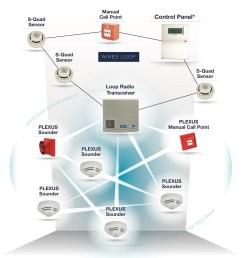 corporate alarm system diagram [ 947 x 1024 Pixel ]