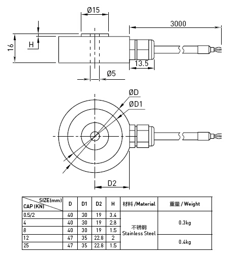 High Capacity Thru Hole Compression Load Cell Small With