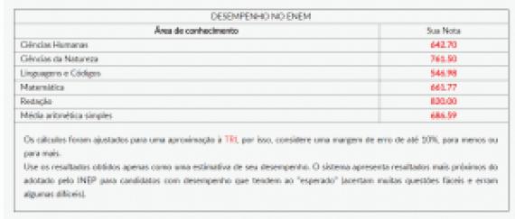tabela estimativa enem 2015: saiba sua nota antes da divulgação oficial