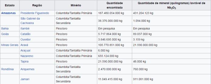 Produtores mundiais de nióbio seria o nióbio a solução econômica para o brasil? Seria o Nióbio a solução econômica para o Brasil? niobio