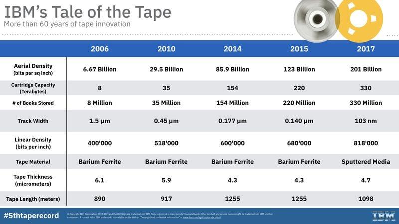 IBM cientistas da ibm criam pequeno dispositivo que armazena 330tb de dados
