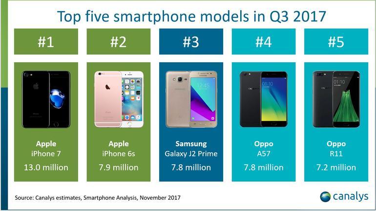 iphone 8 o iphone 7 é o smartphone mais vendido no q3 enquanto o iphone 8 plus fica na frente do iphone 8