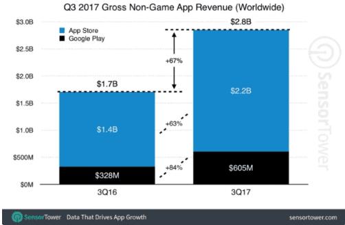 Pandora  pandora faturou cerca de 80 milhões de dólares em receitas nas lojas de aplicativos nos eua Pandora faturou cerca de 80 milhões de dólares em receitas nas lojas de aplicativos nos EUA screenshot 2017 11 05 17 20 25 11230386925