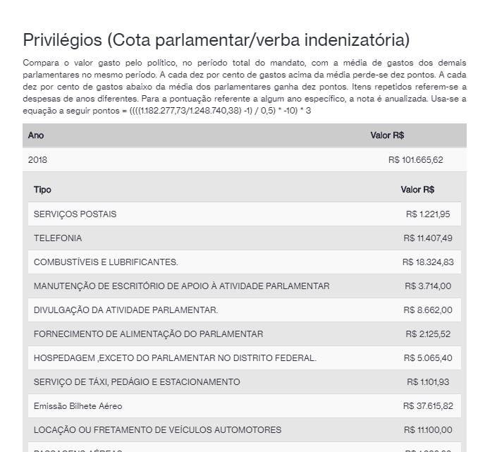 Ranking dos Políticos  Ranking dos Políticos: Site mostra ranking parlamentar e pode contribuir para voto consciente privilegios ranking parlamentares