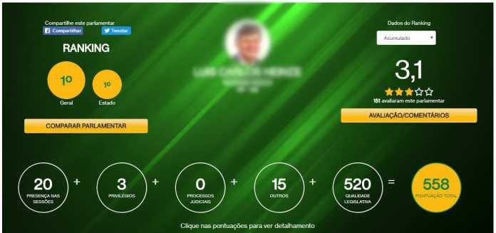 Ranking dos políticos  Ranking dos Políticos: Site mostra ranking parlamentar e pode contribuir para voto consciente rankingpl 1