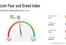 Bitcoin Fear and Greed Index - How to Use Fear and Greed index Today to Predict Bitcoin