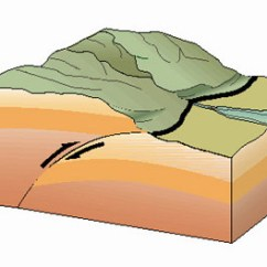 Dip Slip Fault Diagram Carling Dpdt Rocker Switch Wiring The Science Behind China's 2008 Sichuan Earthquake