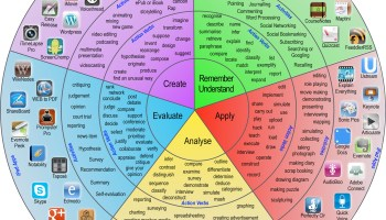 A guide associating iPad apps with Bloom's Taxonomy.