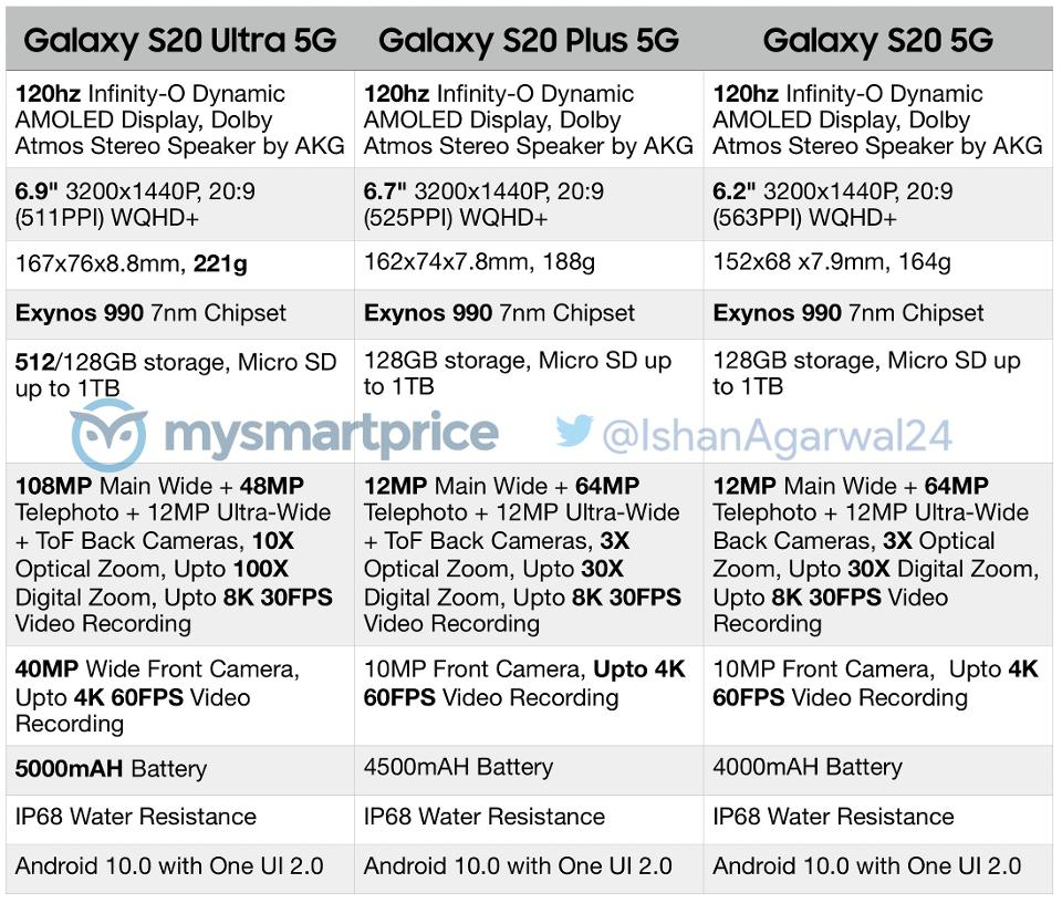 Full specifications for the Galaxy S20 range have leakedMYSMARTPRICE / ISHAN AGARWAL