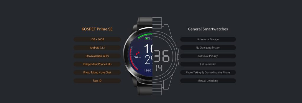 World first smartwatch with Face ID