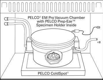 PELCO BioWave® Pro EM Microwave Protocol