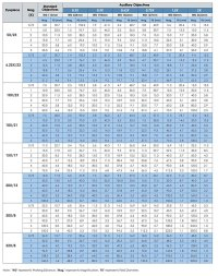 √ Binocular Magnification Comparison Chart | Best Hunting