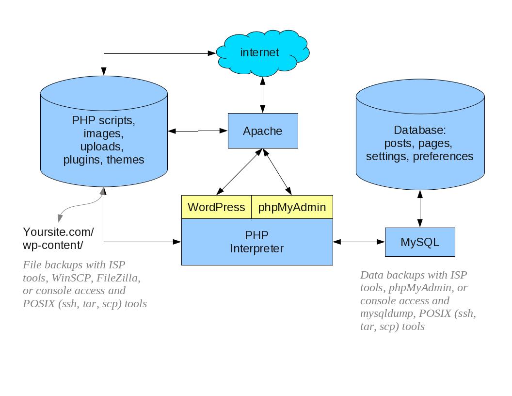relationship code diagram dodge durango alternator wiring wordpress backups