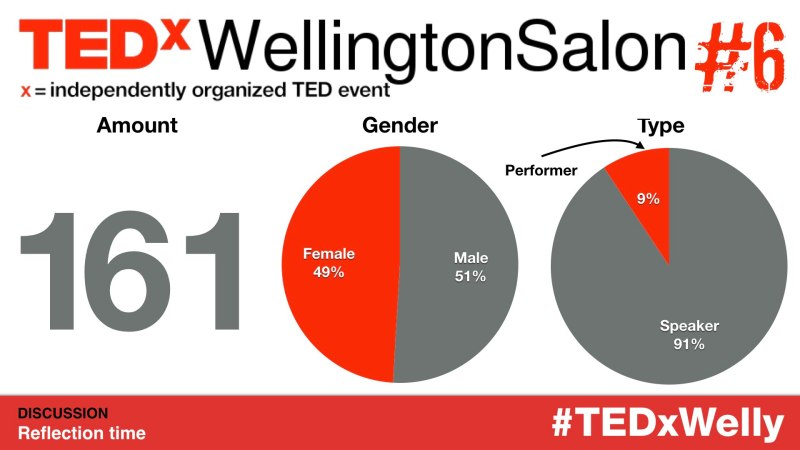 TEDxWelly Speaker Performer Application Stats