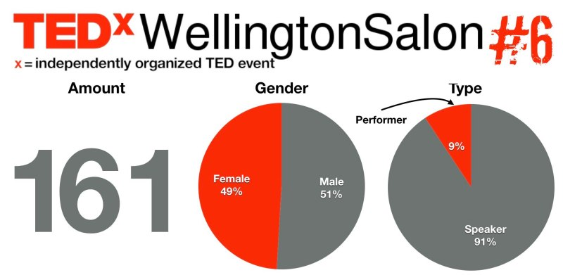TEDxWellySalon 6 speaker : performer applications