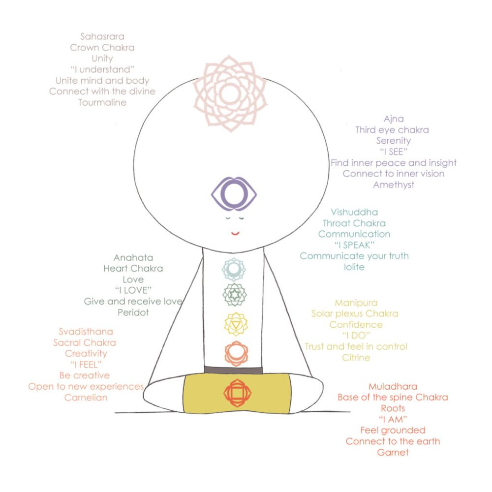 medium resolution of to explore your relationship with your chakras