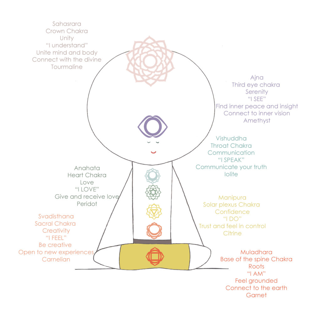 hight resolution of to explore your relationship with your chakras