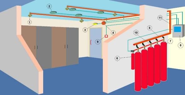 Inergen Instalatie de stins cu INERGEN Instalatie de stins incendii cu Dioxid de Carbon