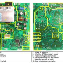 3 Position Switch Wiring Diagram 1992 Honda Civic Fuse Box Zanussi Washing Machine Service Manual Error Code Circuit Schematic Schema Repair ...
