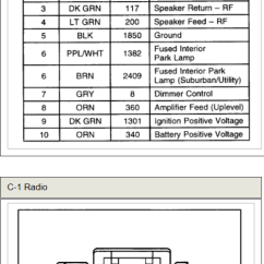 2000 Chevy Silverado Factory Radio Wiring Diagram 1964 Chevrolet C10 Car Stereo Audio Autoradio Connector Wire Installation Schematic ...
