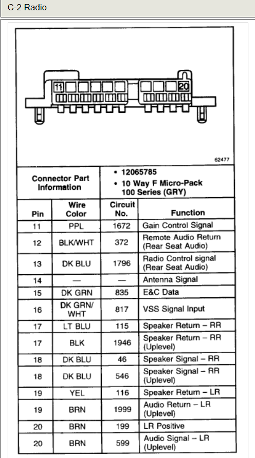 1996 chevy silverado wiring diagram for stereo scania chevrolet car radio audio autoradio connector wire installation schematic ...