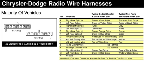 DODGE Car Radio Stereo Audio Wiring Diagram Autoradio Connector