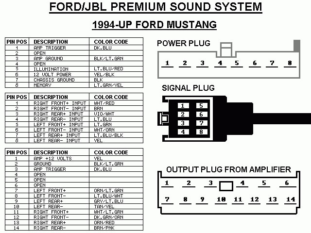 Ford Mustang mach 460 1994 stereo wiring connector?zoom=2.625&resize=640%2C480 diagrams 1049945 2005 mustang wiring diagram 2005 mustang power 1989 mustang radio wiring diagram at bakdesigns.co