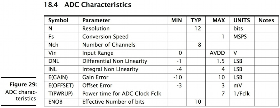 xmos xs1-u16a-128-fb217 datasheet 18.4 adc characteristics