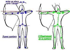 L'équilibre et la posture