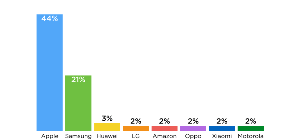 This chart shows why Apple rules the mobile world