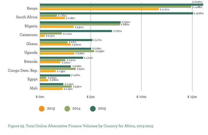 Comprehensive State of Crowdfunding in Africa with Regional Market Sizes