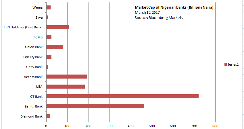 Disruption, deteriorating market capitalization of Nigerian banks and how they could ignite growth