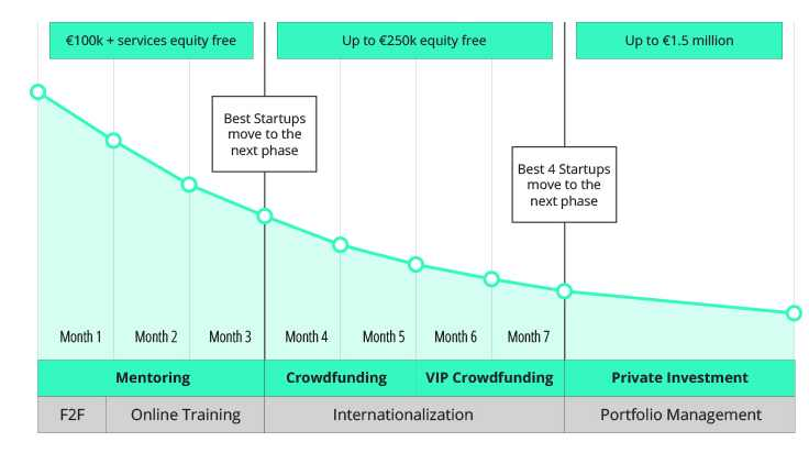 Apply to IMPACT Growth and get up to €250,000 equity free