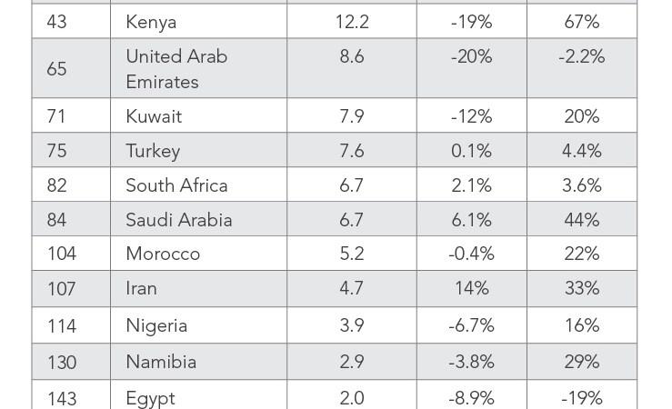 Nigeria Ranks Poorly, Behind Kenya, On Global Comparison Of Broadband Speeds