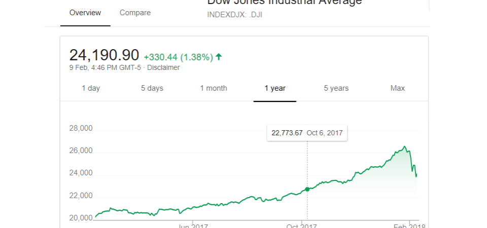 Watching the Stock Market