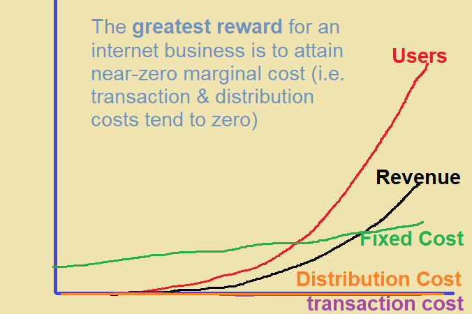 The Greatest Cost Reward for an Internet Business