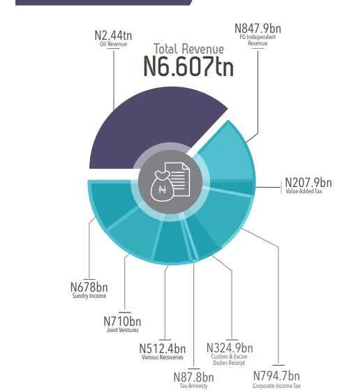 2018 Nigeria Budget Revenue estimate