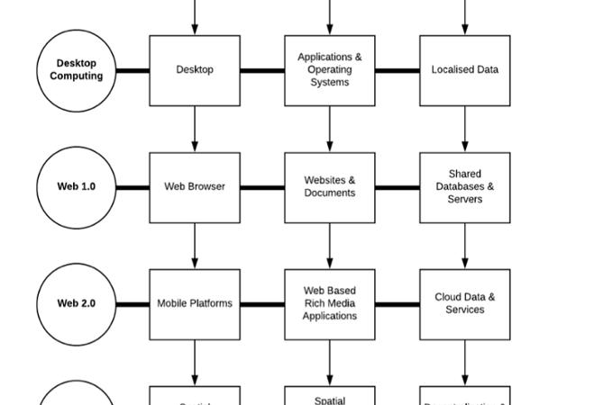 Understanding Spatial Web (Web 3.0)