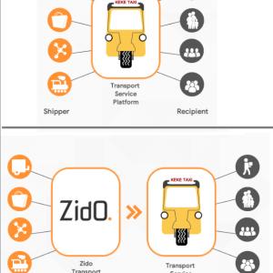 Zido Business Model