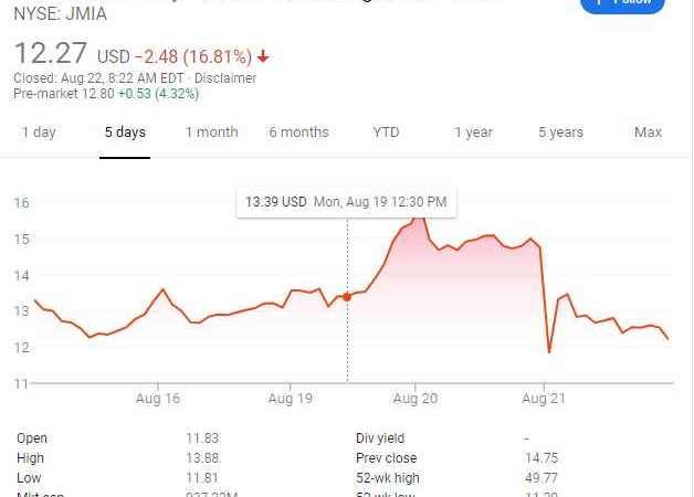 "Jumia Bleeds Over ""Improper"" Transactions"