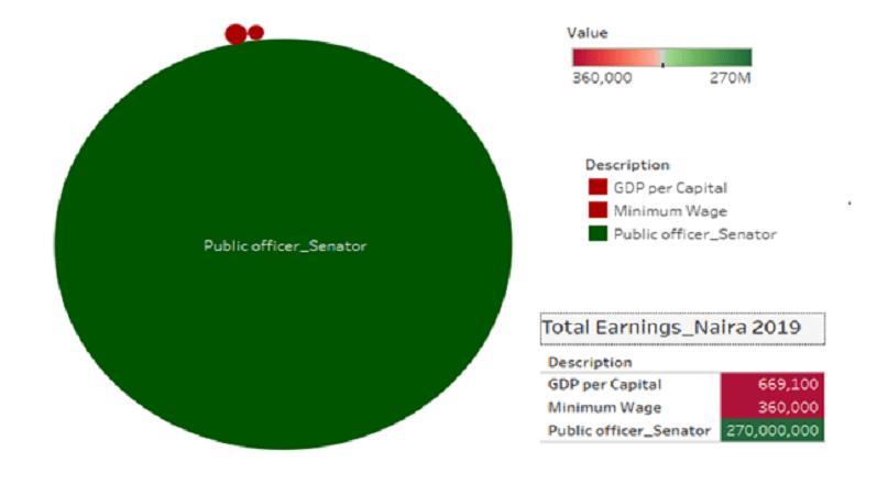 Public Service Interest or Public Funds Interest