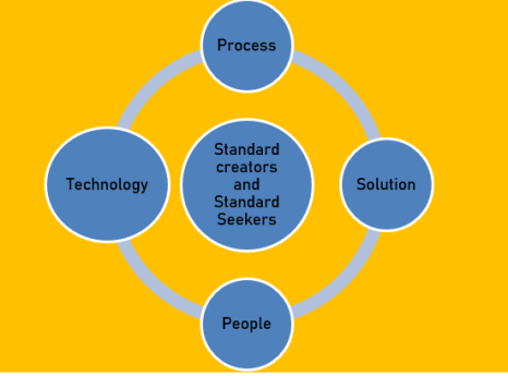 Global FM Standards Framework